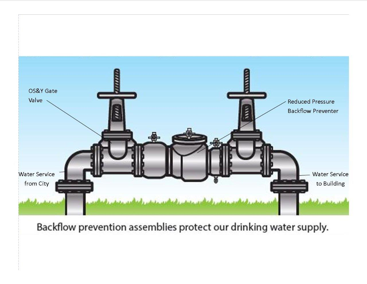 Image for Gresham Sprinkler System Maintenance